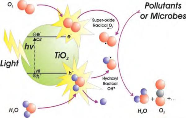 nanoTera dioxid de titan fotocataliza